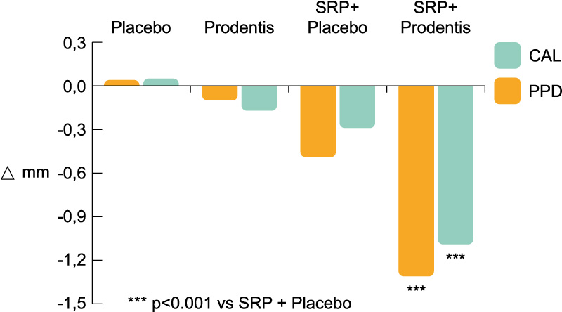 This trial confirms the plaque inhibition, anti-inflammatory, and antimicrobial effects of L. reuteriProdentis. L. reuteri Prodentis probiotic can be recommended during non-surgical therapy and the maintenance phase of periodontal treatment. Considering the beneficial effects of probiotics, this therapy could serve as a useful adjunct or alternative to periodontal treatment when SRP might be contraindicated.