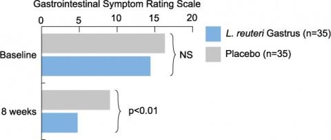 Emara_Gastrointestinal-Symptom-Rating-Scale_W