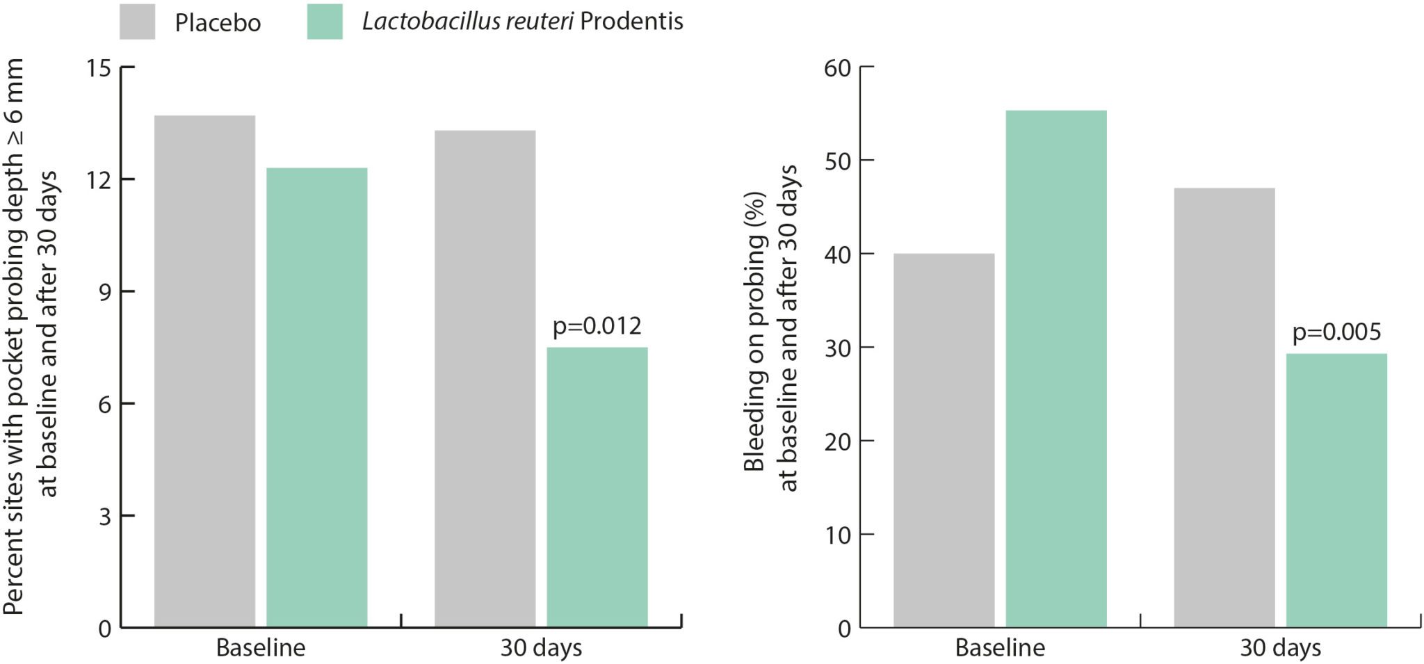 These data indicate that oral administration of Lactobacillus reuteri Prodentis improved the short-term clinical outcomes in non-smoking patients with initial-to-moderate chronic periodontitis.
