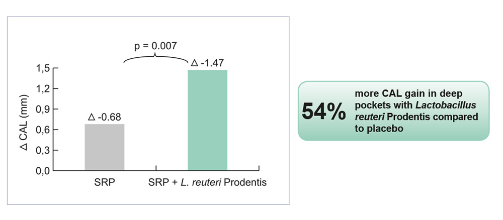 At week 12 all clinical parameters were significantly reduced in both groups while there was significantly more pocket depth reduction (p<0.001) and attachment gain (p<0.007) in deep pockets in the group that had received Lactobacillus reuteri Prodentis.
