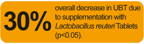 Administration of Lactobacillus reuteri significantly decreased UBT values in Helicobacter pylori-positive subjects, demonstrating that Lactobacillus reuteri suppressed Helicobacter pylori density.