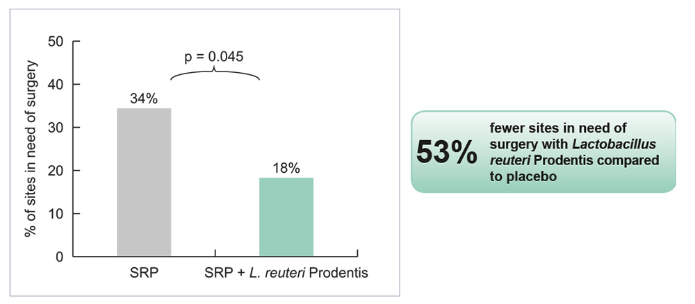 Oral administration of Lactobacillus reuteri Prodentis lozenges could be a useful adjunct to scaling and root planing in patients with chronic periodontitis.