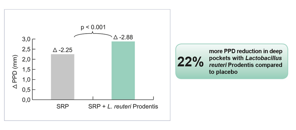Significantly more reduction of pocket depth with Lactobacillus reuteri Prodentis