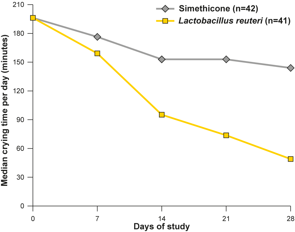 The intake of Lactobacillus reuteri resulted in significantly less crying time within one week of treatment compared to standard therapy in these infants. This effect was even more pronounced at the end of the 4-week study.