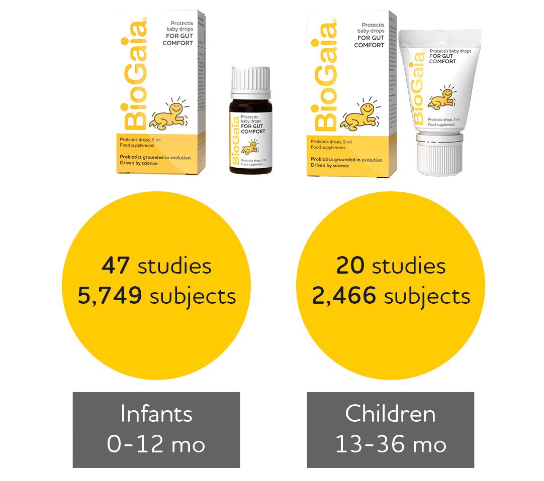 Biogaia Probiotics - Probiotics in children