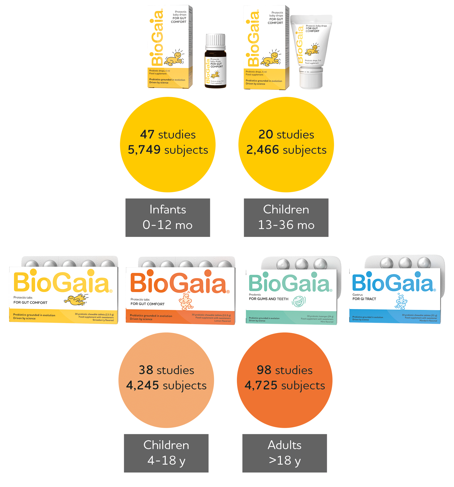 Biogaia Probiotics - One of the most studied probiotics in the world
